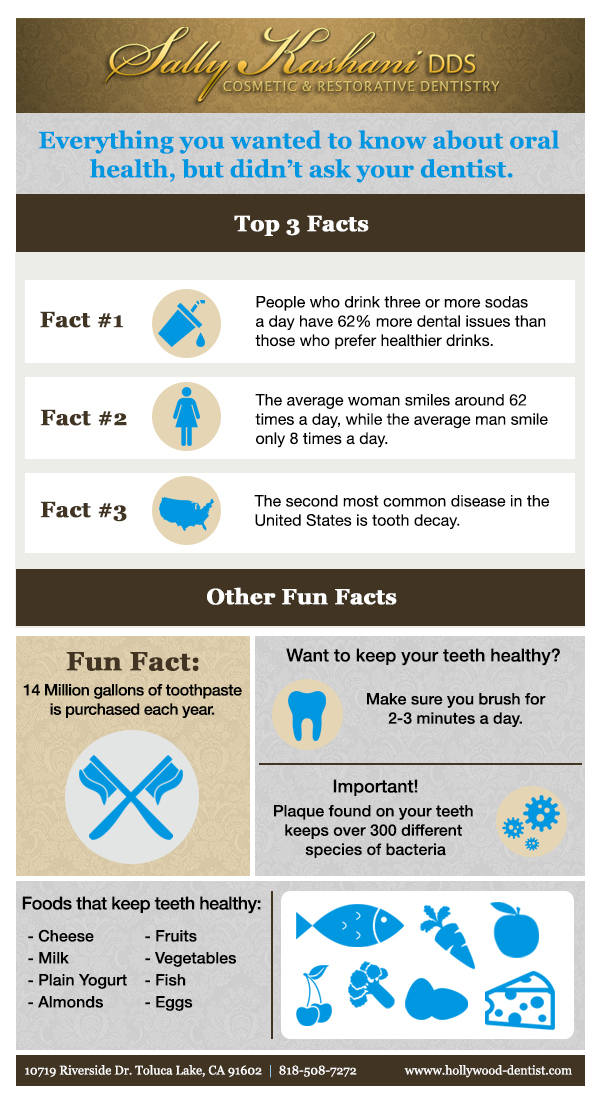 hollywood dentist infographic